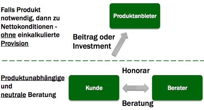 honorarberatung mit nettotarif